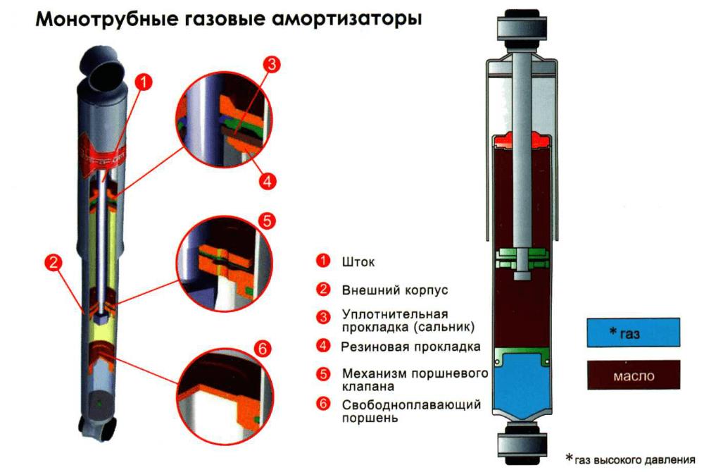 Газовый амотризатор для авто