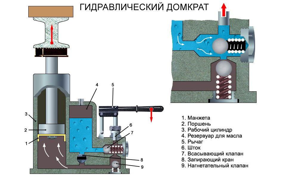 Принцип работы гидравлического подъемника (домкрата)
