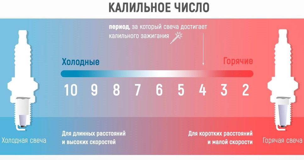 Калильное число