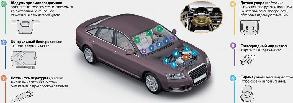 Компоненты автомобильной сигнализации