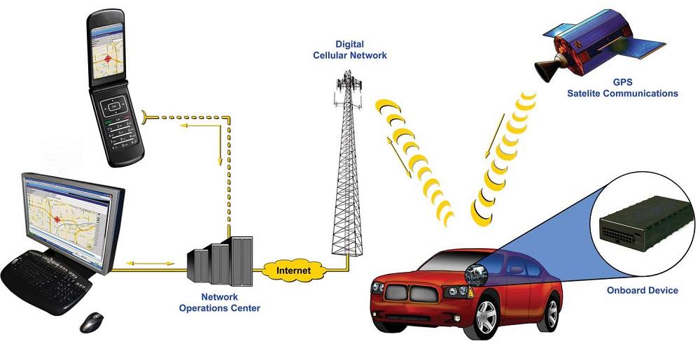 Работа GPS-маяка в авто