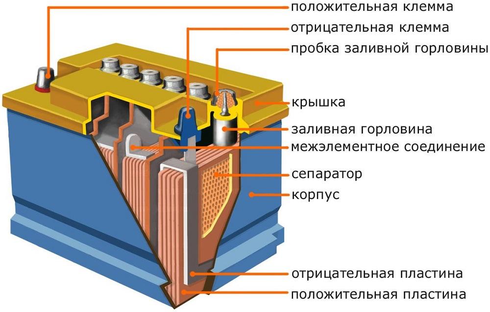 Конструкция автомобильного аккумулятора