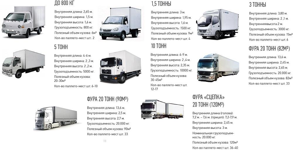 Размеры грузовых машин