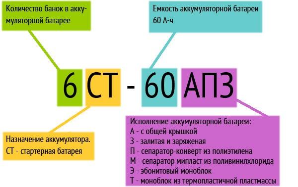 Российская маркировка АКБ