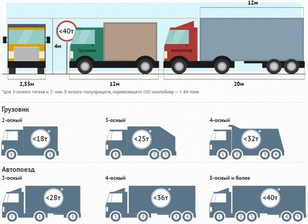 Виды грузовиков для заработка