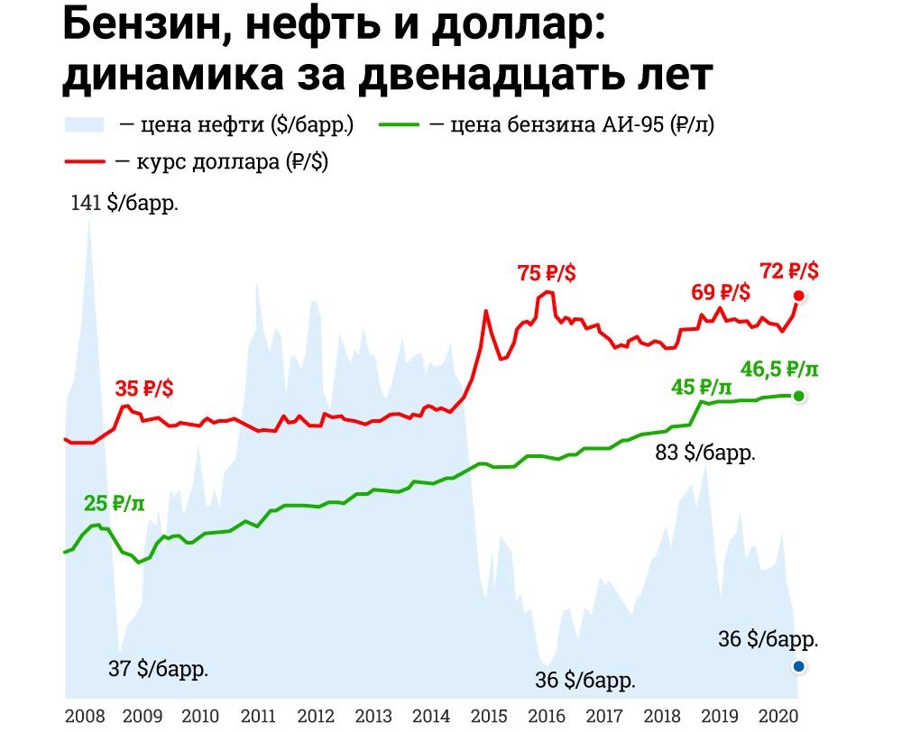 Бензин и нефть в России