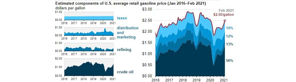 Цена на бензин в США