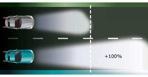 Philips X-Treme Vision + 100% - обеспечивают мощный световой луч