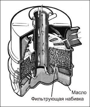 Масляный воздушный фильтр