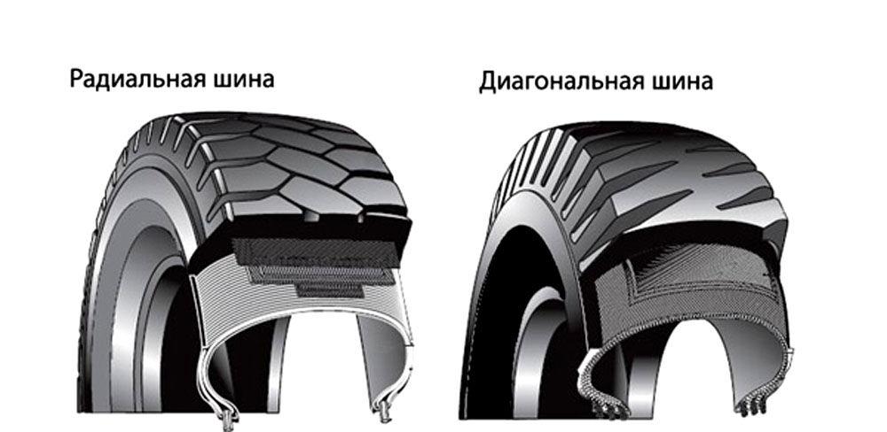 Радиальные и горизонтальные грузовые протекторы