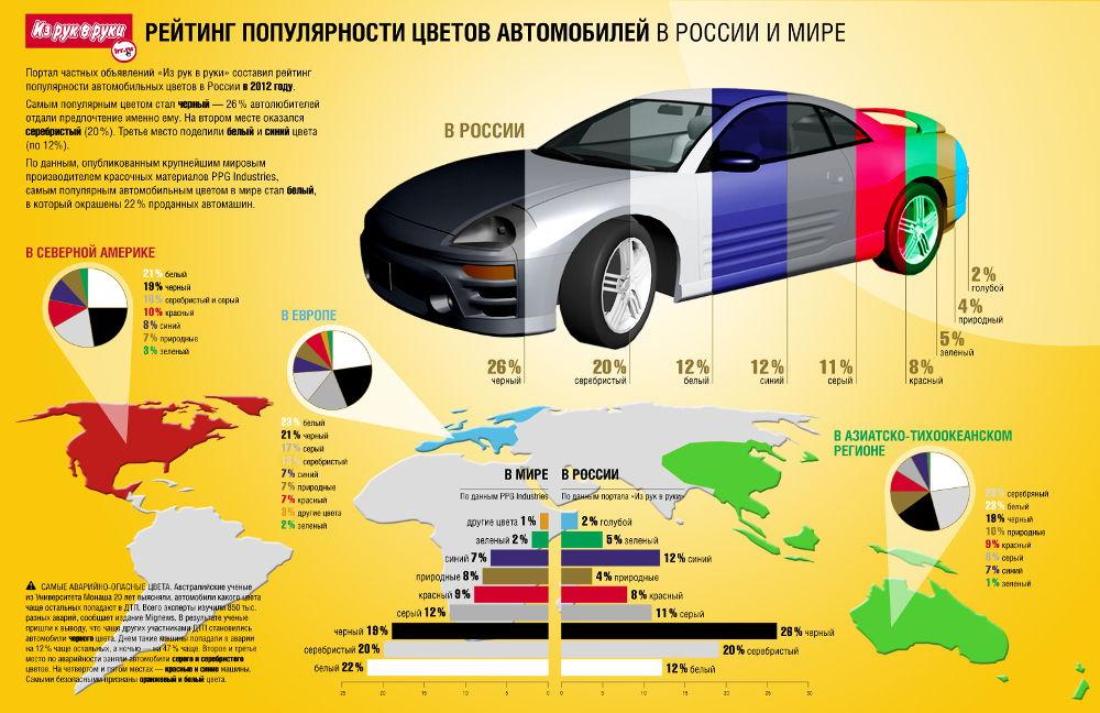 Рейтинг популярности цветов автомобилей