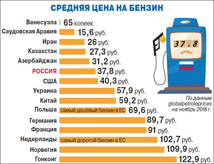 Средняя цена на бензин в мире